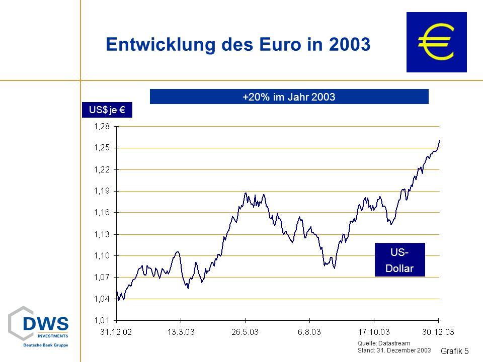 US$ je US- Dollar Entwicklung des Euro in 2003 Quelle: Datastream Stand: 31.