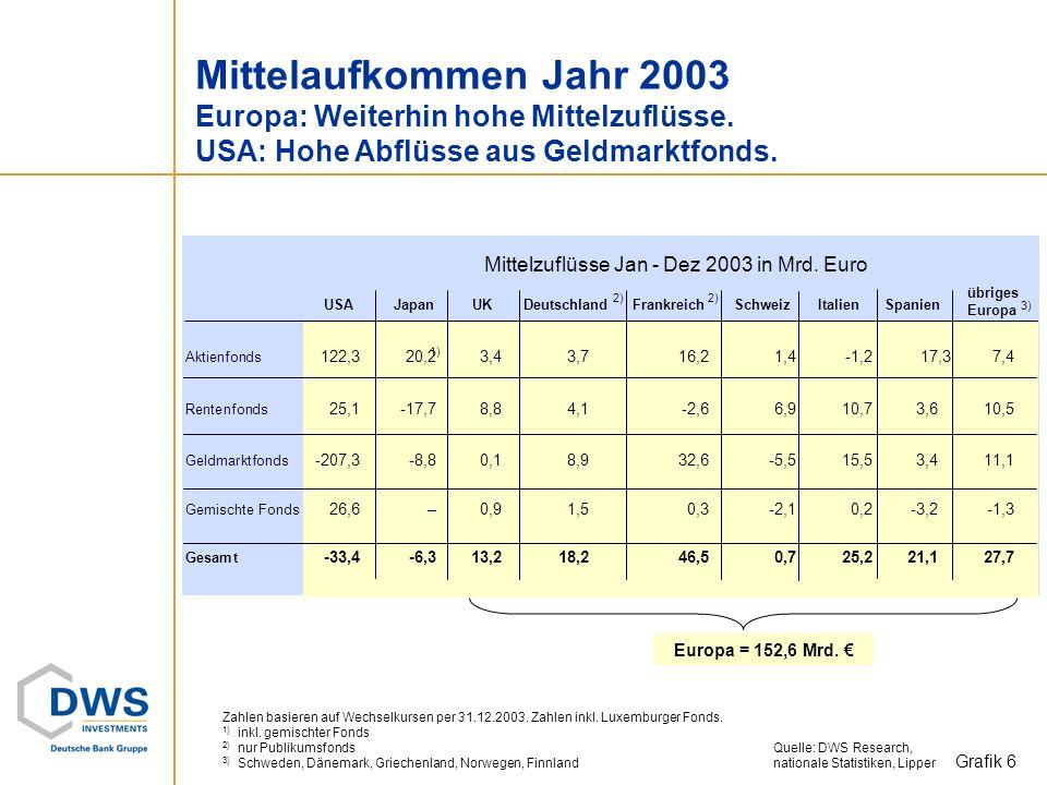 Mittelaufkommen Jahr 2003 Europa: Weiterhin hohe Mittelzuflüsse.