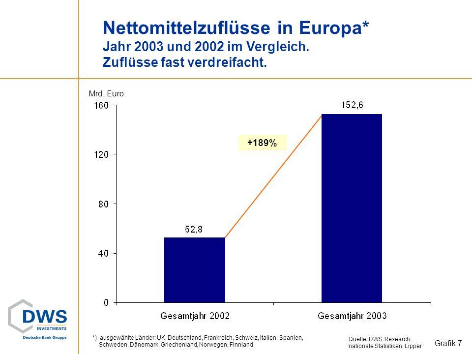Mittelaufkommen Jahr 2003 Europa: Weiterhin hohe Mittelzuflüsse. USA: Hohe Abflüsse aus Geldmarktfonds. Quelle: DWS Research, nationale Statistiken, L