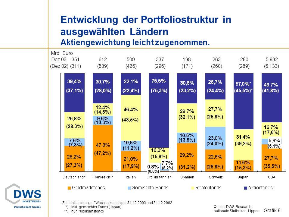 Mrd. Euro Nettomittelzuflüsse in Europa* Jahr 2003 und 2002 im Vergleich. Zuflüsse fast verdreifacht. Grafik 7 *) ausgewählte Länder: UK, Deutschland,