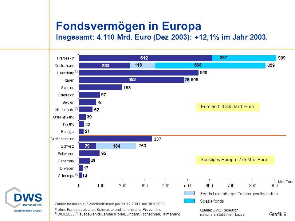 Entwicklung der Portfoliostruktur in ausgewählten Ländern Aktiengewichtung leicht zugenommen. Quelle: DWS Research, nationale Statistiken, Lipper Graf