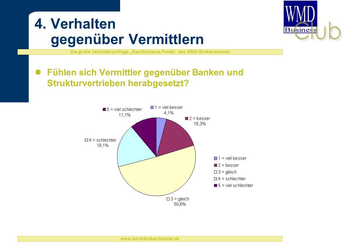 Die große Vermittlerumfrage Geschlossene Fonds des WMD-Brokerchannel www.wmd-brokerchannel.de 4.