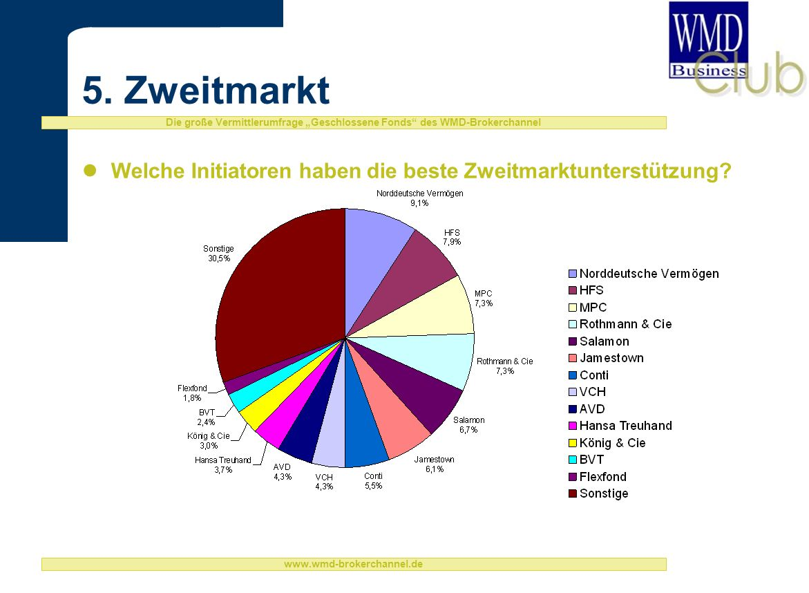 Die große Vermittlerumfrage Geschlossene Fonds des WMD-Brokerchannel www.wmd-brokerchannel.de 5.