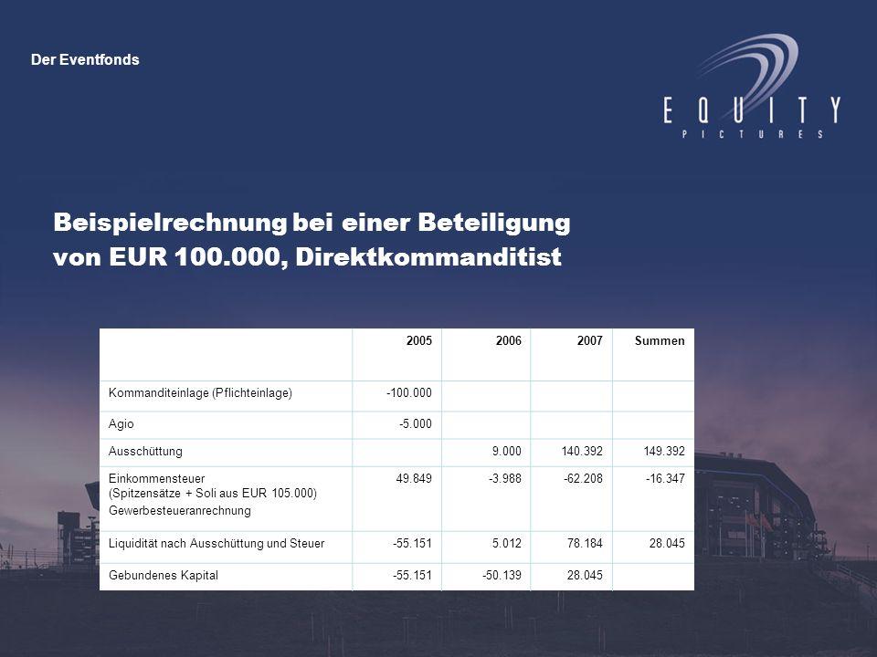 Beispielrechnung bei einer Beteiligung von EUR 100.000, Direktkommanditist 200520062007Summen Kommanditeinlage (Pflichteinlage)-100.000 Agio-5.000 Aus