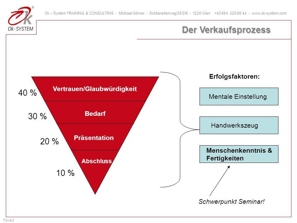 Folie 2 Ok – System TRAINING & CONSULTING - Michael Görner - Soldanellenweg 55/2/6 - 1220 Wien +43 664 220 88 44 - www.ok-system.com Der Verkaufsproze