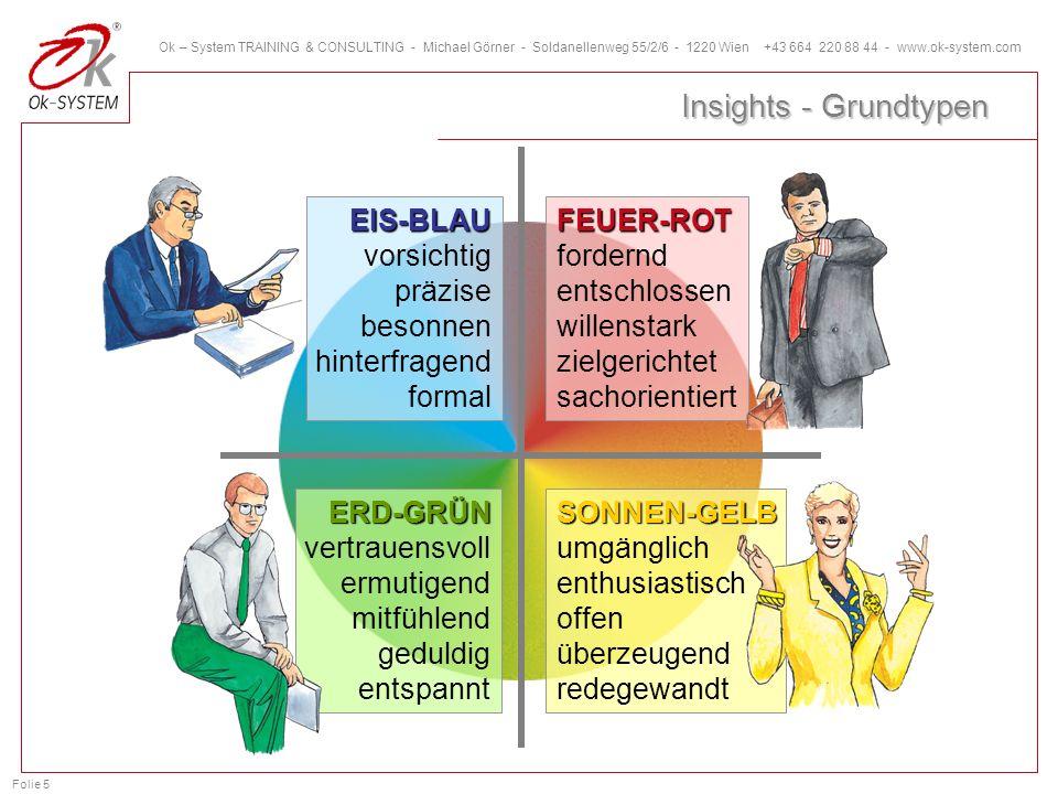 Folie 5 Ok – System TRAINING & CONSULTING - Michael Görner - Soldanellenweg 55/2/6 - 1220 Wien +43 664 220 88 44 - www.ok-system.com FEUER-ROT fordernd entschlossen willenstark zielgerichtet sachorientiert SONNEN-GELB umgänglich enthusiastisch offen überzeugend redegewandtERD-GRÜN vertrauensvoll ermutigend mitfühlend geduldig entspannt EIS-BLAU vorsichtig präzise besonnen hinterfragend formal Insights - Grundtypen