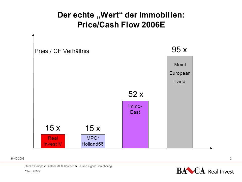 16.02.20062 Der echte Wert der Immobilien: Price/Cash Flow 2006E Quelle: Compass Outlook 2006, Kempen & Co. und eigene Berechnung * Wert 2007e 15 x Re