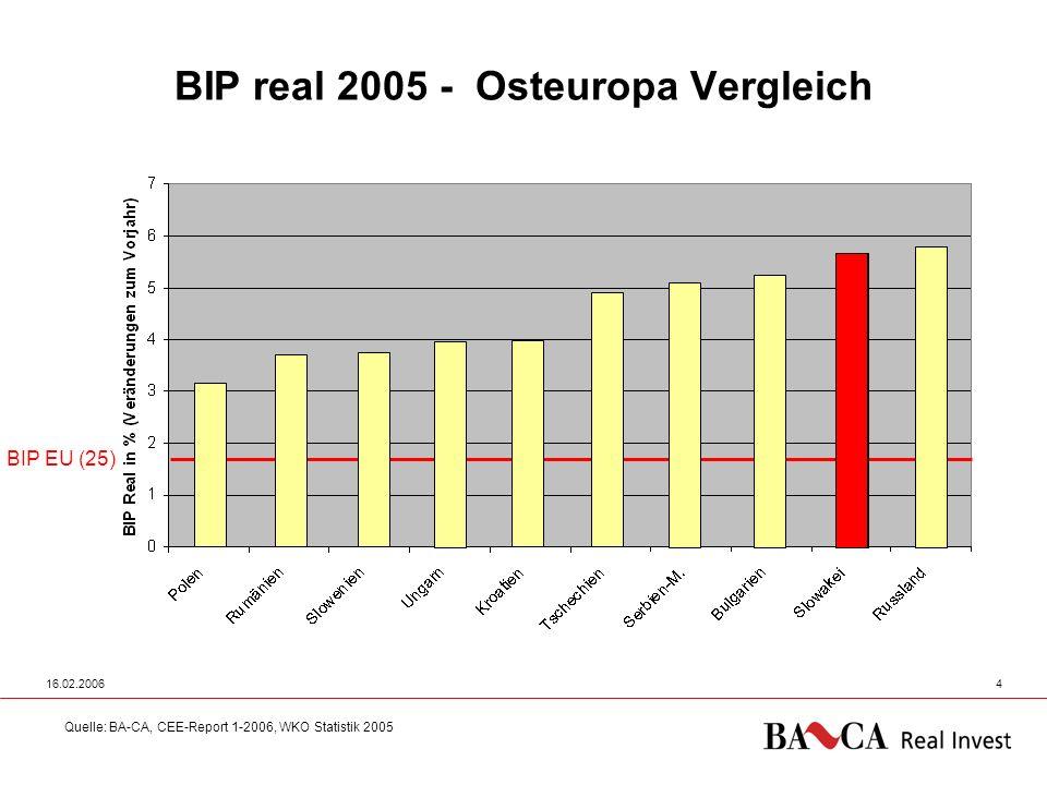 16.02.20064 BIP real 2005 - Osteuropa Vergleich Quelle: BA-CA, CEE-Report 1-2006, WKO Statistik 2005 BIP EU (25)