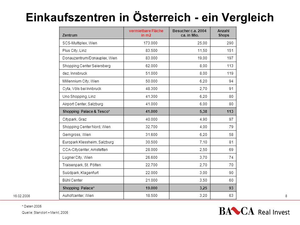 16.02.20068 Einkaufszentren in Österreich - ein Vergleich Zentrum vermietbare Fläche in m2 Besucher c.a. 2004 ca. in Mio. Anzahl Shops SCS-Multiplex,