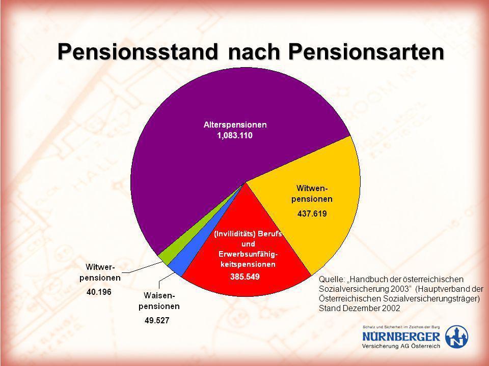 Pensionsstand nach Pensionsarten 1,083.110 385.549 437.619 49.527 40.196 Quelle: Handbuch der österreichischen Sozialversicherung 2003 (Hauptverband d