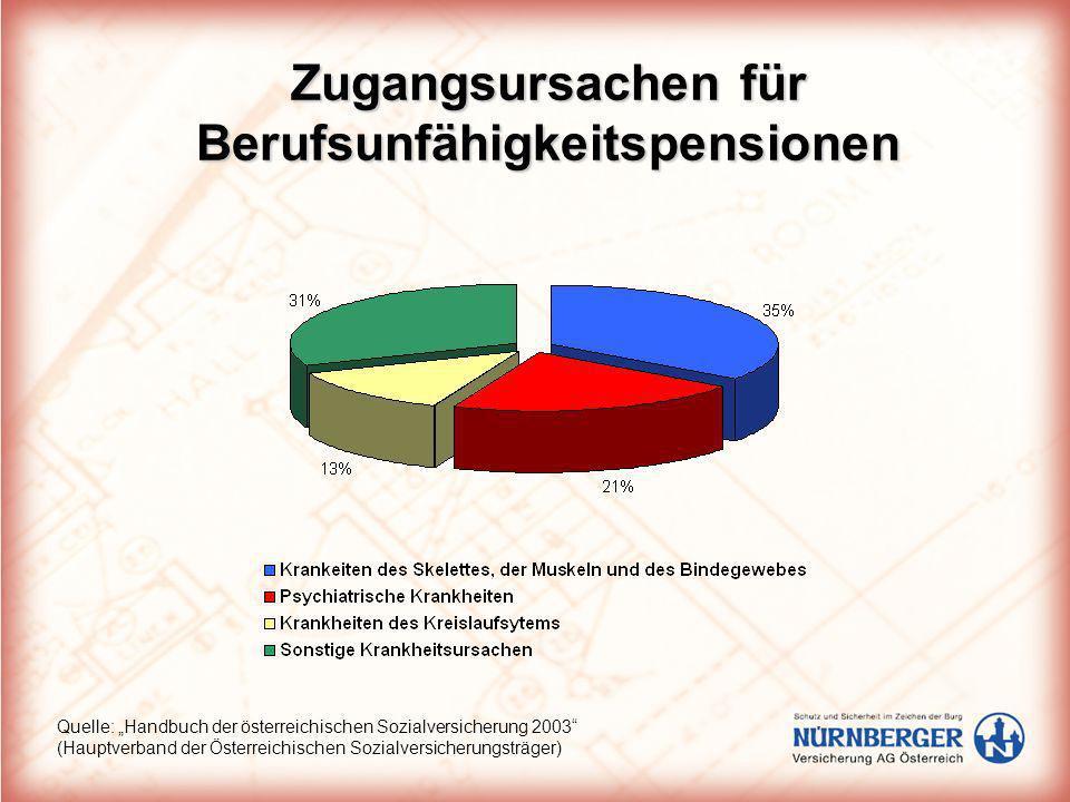 Zugangsursachen für Berufsunfähigkeitspensionen Quelle: Handbuch der österreichischen Sozialversicherung 2003 (Hauptverband der Österreichischen Sozia