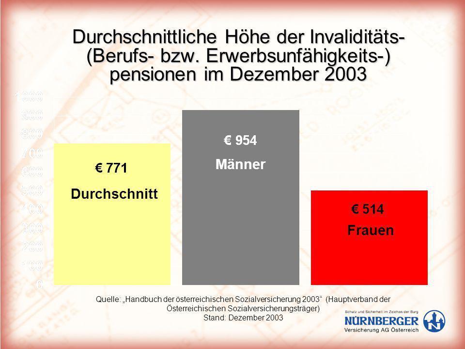 Durchschnittliche Höhe der Invaliditäts- (Berufs- bzw. Erwerbsunfähigkeits-) pensionen im Dezember 2003 Quelle: Handbuch der österreichischen Sozialve