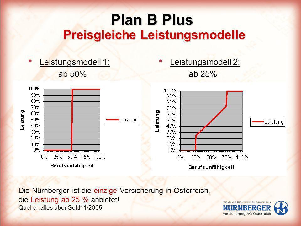 Preisgleiche Leistungsmodelle Leistungsmodell 1: ab 50% Leistungsmodell 2: ab 25% Plan B Plus Die Nürnberger ist die einzige Versicherung in Österreic
