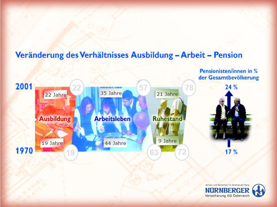 Pensionsharmonisierung Beispiel Pensionskonto Formel 65/45/80 mit 65 bei 45 Versicherungsjahren eine Pension in Höhe von 80 Prozent des Lebensdurchschnittseinkommens Kontoprozentsatz: pro Jahr 1,78 %