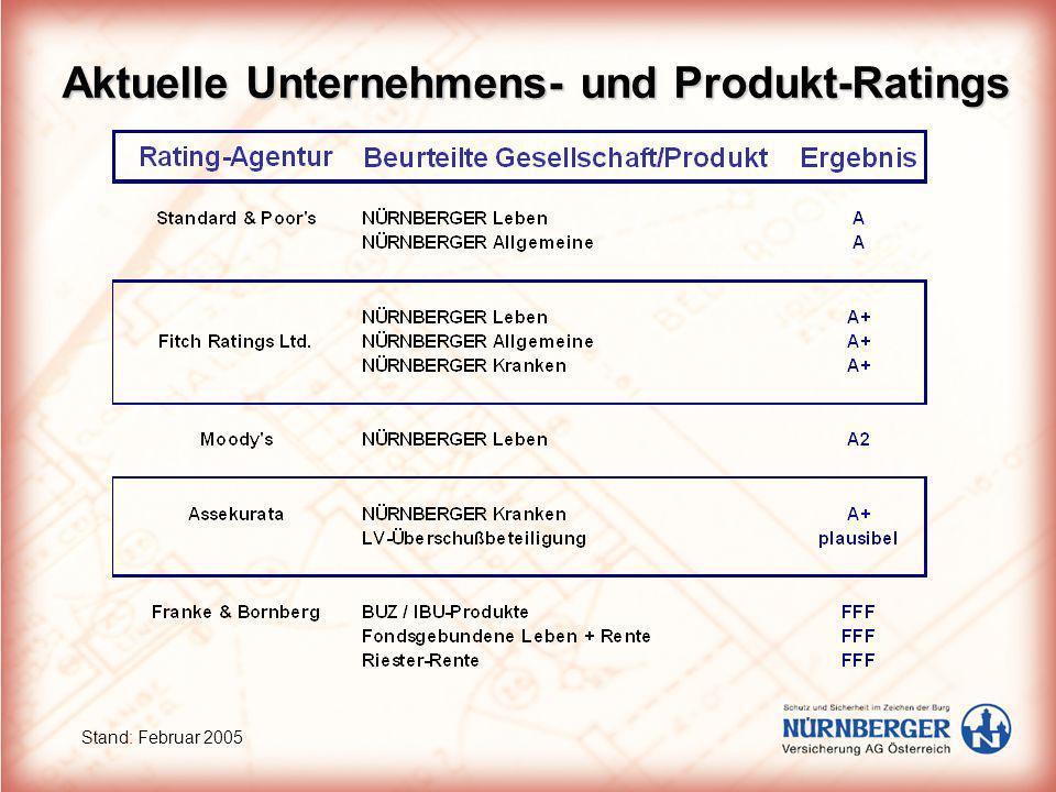 Aktuelle Unternehmens- und Produkt-Ratings Stand: Februar 2005