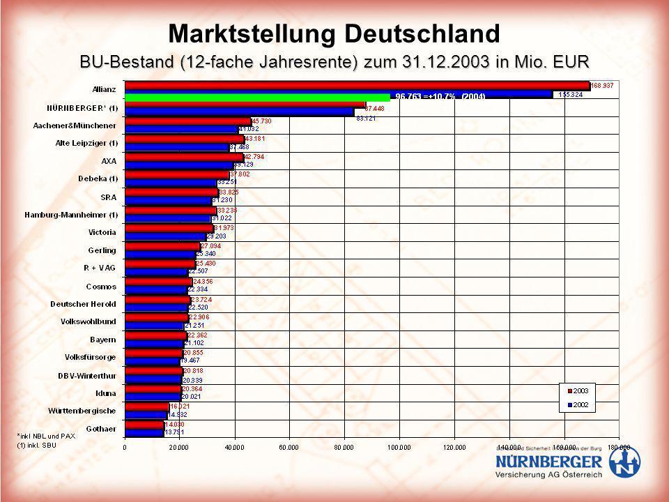 BU-Bestand (12-fache Jahresrente) zum 31.12.2003 in Mio. EUR Marktstellung Deutschland