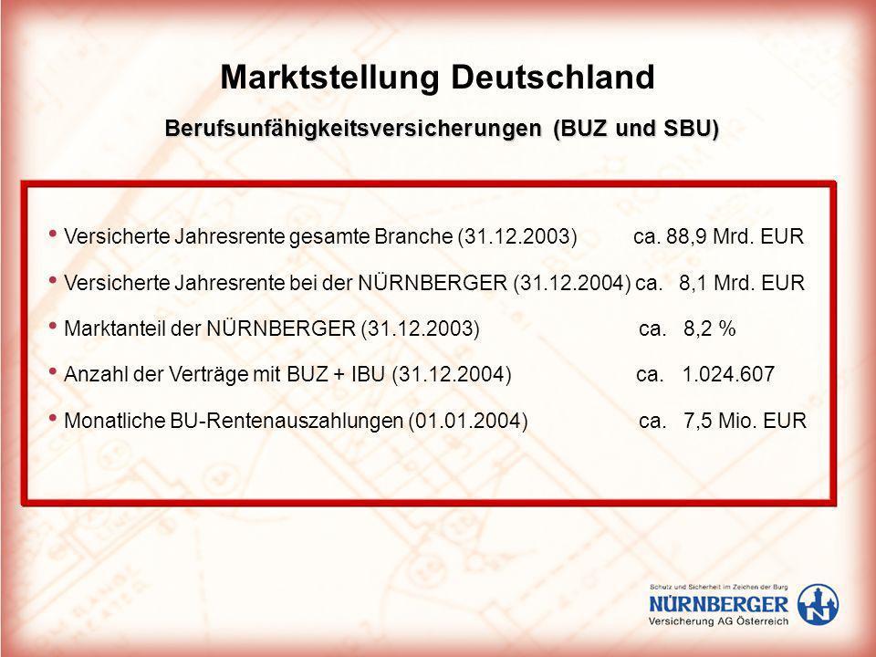 Berufsunfähigkeitsversicherungen (BUZ und SBU) Marktstellung Deutschland Versicherte Jahresrente gesamte Branche (31.12.2003) ca. 88,9 Mrd. EUR Versic
