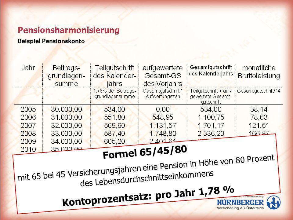 Pensionsharmonisierung Beispiel Pensionskonto Formel 65/45/80 mit 65 bei 45 Versicherungsjahren eine Pension in Höhe von 80 Prozent des Lebensdurchsch