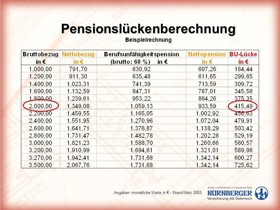 Pensionslückenberechnung Beispielrechnung Angaben: monatliche Werte in - Stand März 2003