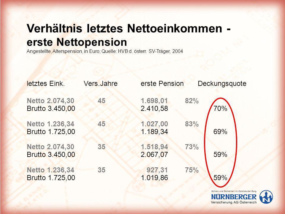 Verhältnis letztes Nettoeinkommen - erste Nettopension Angestellte, Alterspension, in Euro; Quelle: HVB d. österr. SV-Träger, 2004 letztes Eink.Vers.J