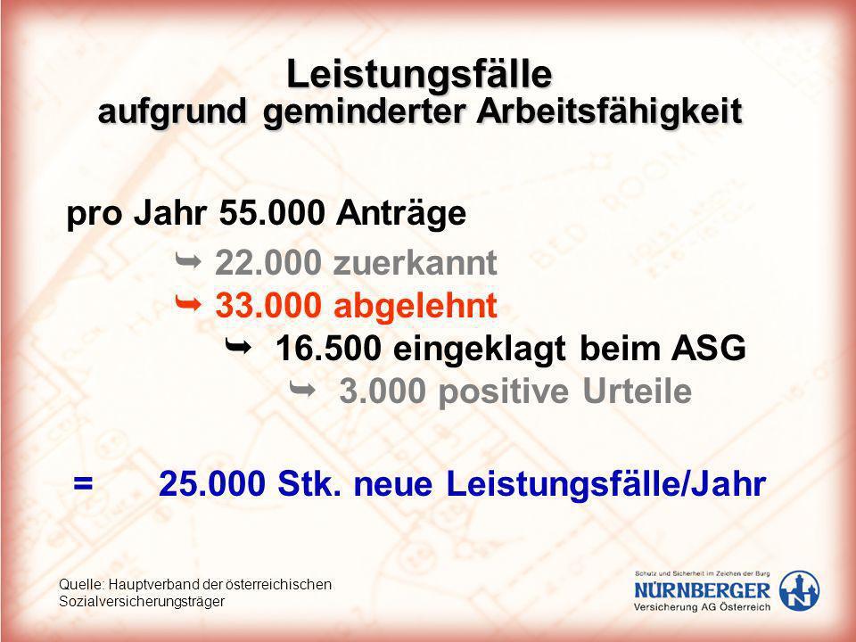 Leistungsfälle aufgrund geminderter Arbeitsfähigkeit pro Jahr 55.000 Anträge Quelle: Hauptverband der österreichischen Sozialversicherungsträger 22.00