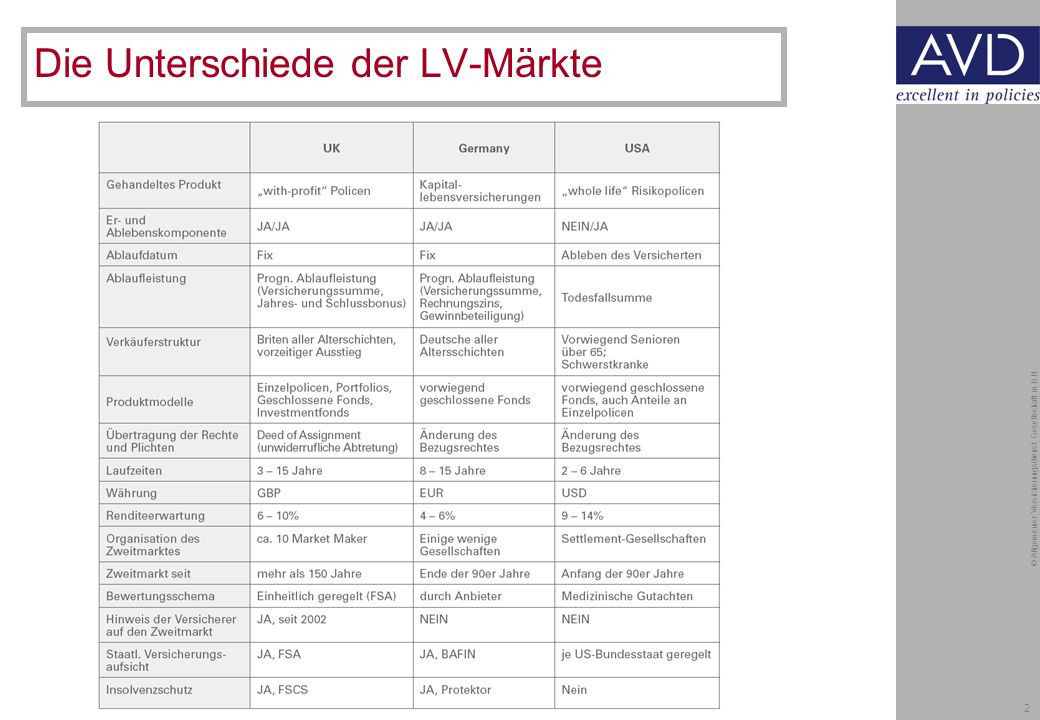 2 © Allgemeiner Versicherungsdienst Gesellschaft m.b.H. Die Unterschiede der LV-Märkte