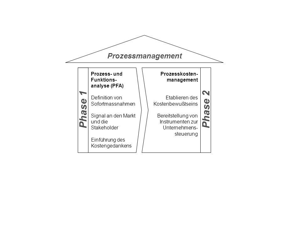 Prozessmanagement Phase 1Phase 2 Prozess- und Funktions- analyse (PFA) Definition von Sofortmassnahmen Signal an den Markt und die Stakeholder Einführ