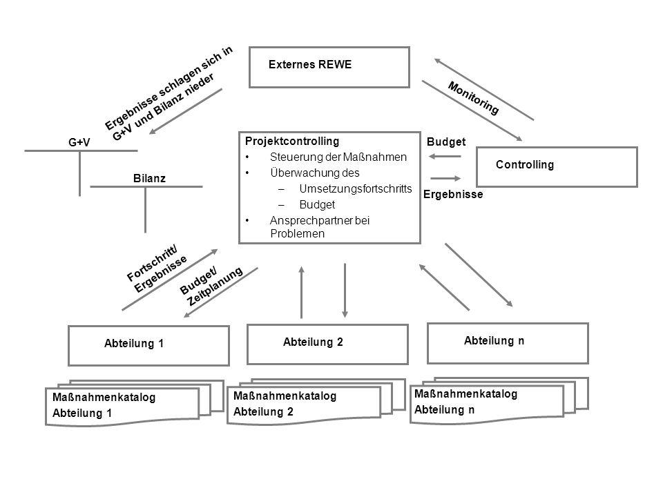 Prozesszeit Prozesskosten Prozessqualität der Ziel- erreichung Überprüfung Analyse und Bewertung Vorgabe der Zielwerte Gestaltung Abläufe der
