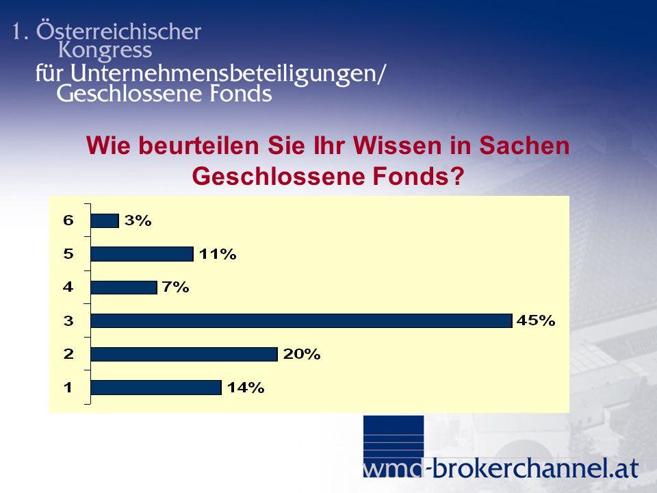 Wie beurteilen Sie Ihr Wissen in Sachen Geschlossene Fonds?