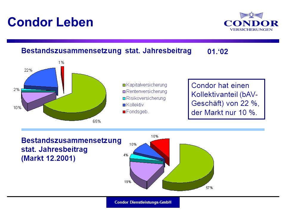 Condor Dienstleistungs-GmbH Condor Leben Bestandszusammensetzung stat. Jahresbeitrag Bestandszusammensetzung stat. Jahresbeitrag (Markt 12.2001) 01.02