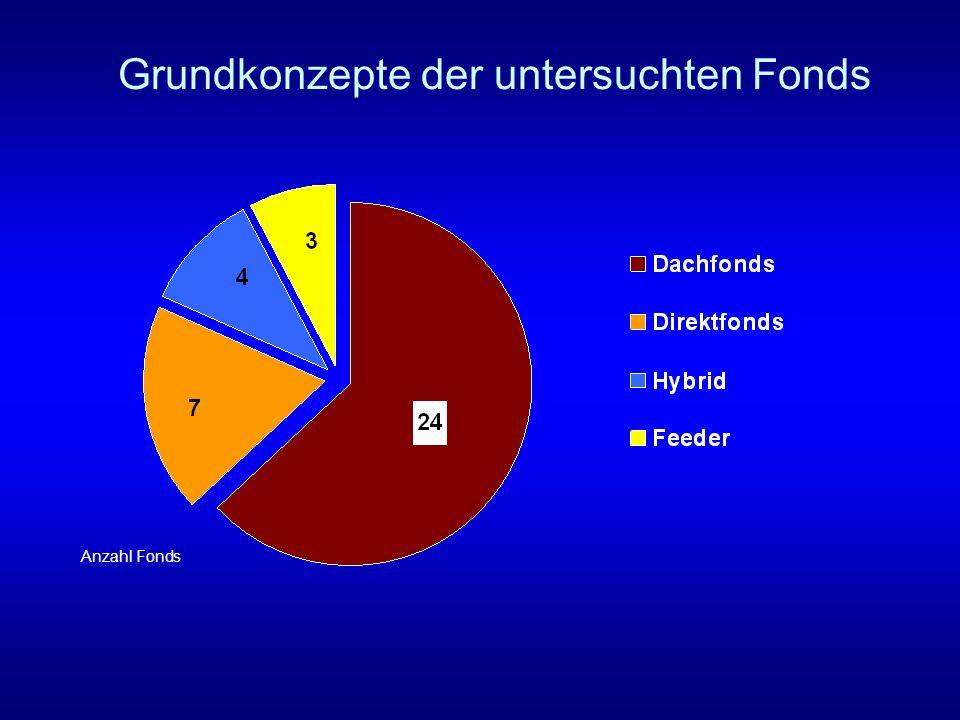 Grundkonzepte der untersuchten Fonds Anzahl Fonds