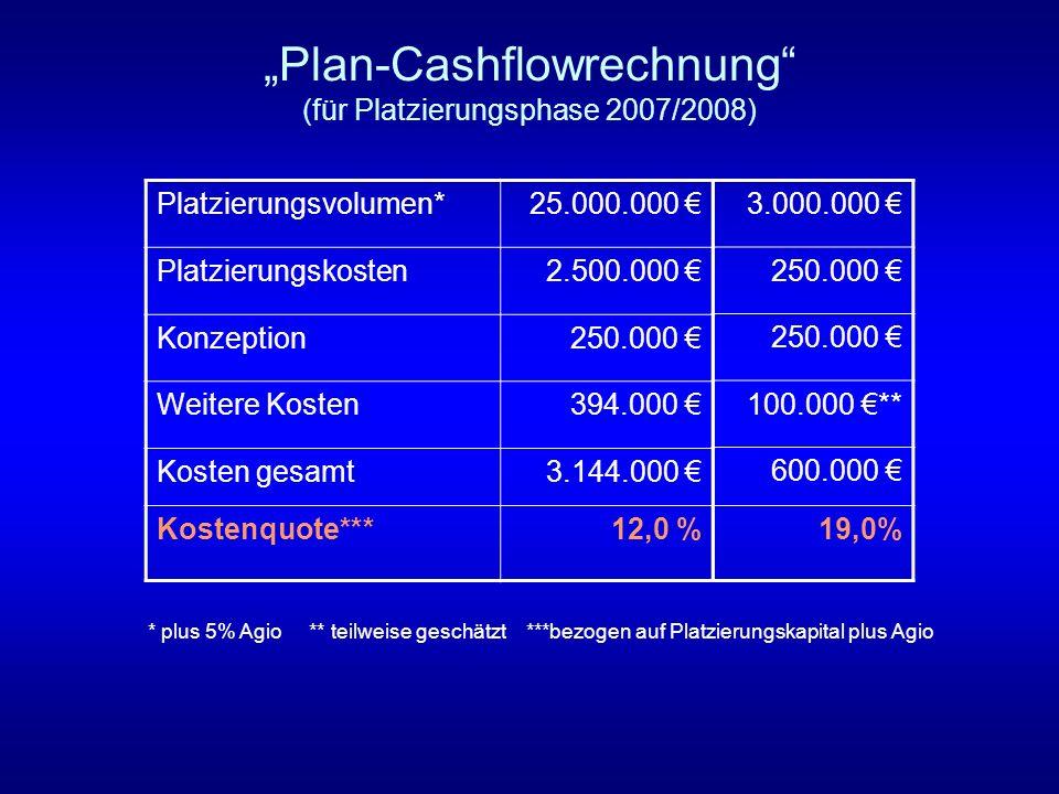 Plan-Cashflowrechnung (für Platzierungsphase 2007/2008) Platzierungsvolumen*25.000.000 Platzierungskosten2.500.000 Konzeption250.000 Weitere Kosten394
