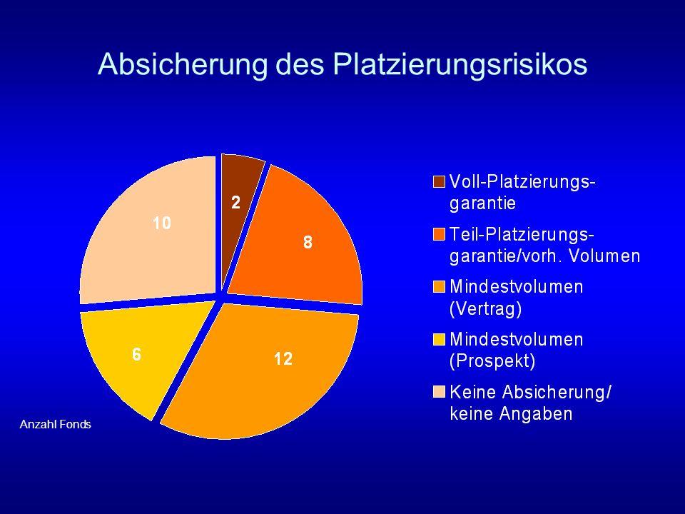 Absicherung des Platzierungsrisikos Anzahl Fonds