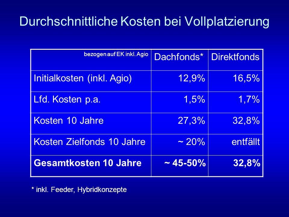 Durchschnittliche Kosten bei Vollplatzierung bezogen auf EK inkl. Agio Dachfonds*Direktfonds Initialkosten (inkl. Agio)12,9%16,5% Lfd. Kosten p.a.1,5%