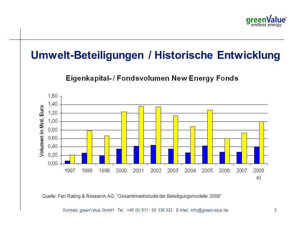 Kontakt: greenValue GmbH Tel.: +49 (0) 911 - 95 338 333 E-Mail: info@greenvalue.de6 Momentaufnahme Invest-Volumen / EK-Volumen Aktueller Chart folgt.