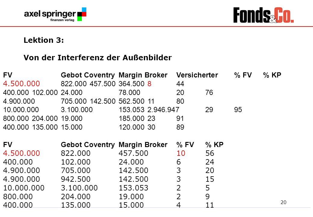 20 Lektion 3: Von der Interferenz der Außenbilder FVGebot CoventryMargin BrokerVersicherter% FV% KP 4.500.000 822.000457.500364.500844 400.000102.0002