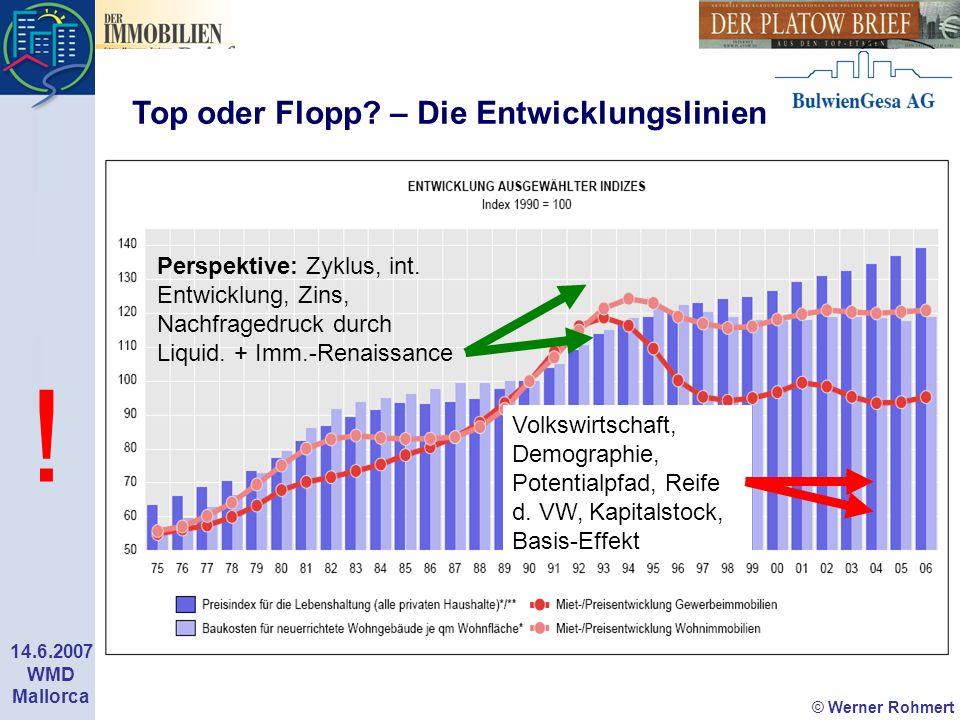 © Werner Rohmert 14.6.2007 WMD Mallorca n Perspektive: Zyklus, int. Entwicklung, Zins, Nachfragedruck durch Liquid. + Imm.-Renaissance Volkswirtschaft