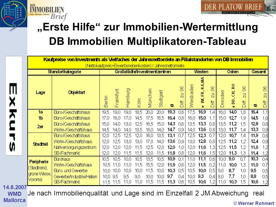 © Werner Rohmert 14.6.2007 WMD Mallorca Erste Hilfe zur Immobilien-Wertermittlung DB Immobilien Multiplikatoren-Tableau Je nach Immobilienqualität und