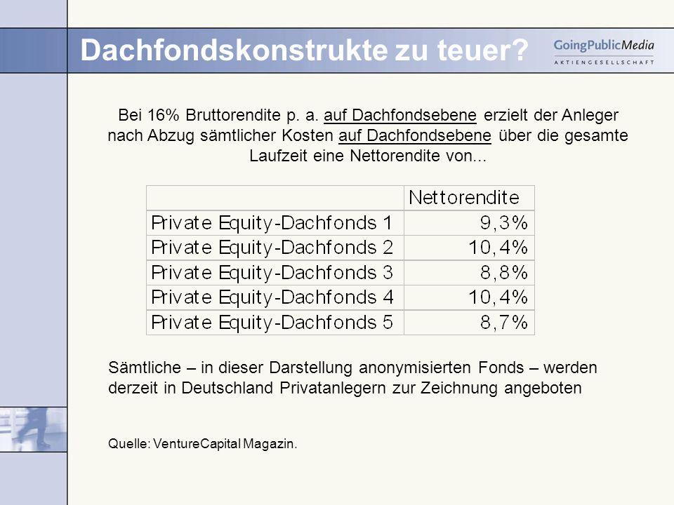 Dachfondskonstrukte zu teuer. Bei 16% Bruttorendite p.