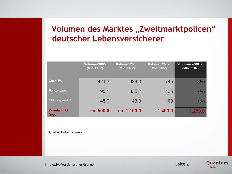 Innovative Versicherungslösungen Volumen 2005 (Mio. EUR) Volumen 2006 (Mio. EUR) Volumen 2007 (Mio. EUR) Cash.life 421,3636,0745 Policendirekt 95,1335