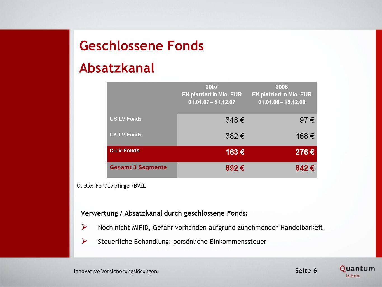 Geschlossene Fonds Absatzkanal Innovative Versicherungslösungen 2007 EK platziert in Mio. EUR 01.01.07 – 31.12.07 2006 EK platziert in Mio. EUR 01.01.