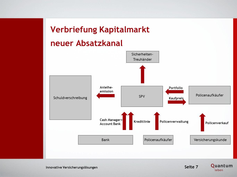 Innovative Versicherungslösungen Verbriefung Kapitalmarkt neuer Absatzkanal Seite 7 Sicherheiten- Treuhänder SPV Schuldverschreibung Policenaufkäufer