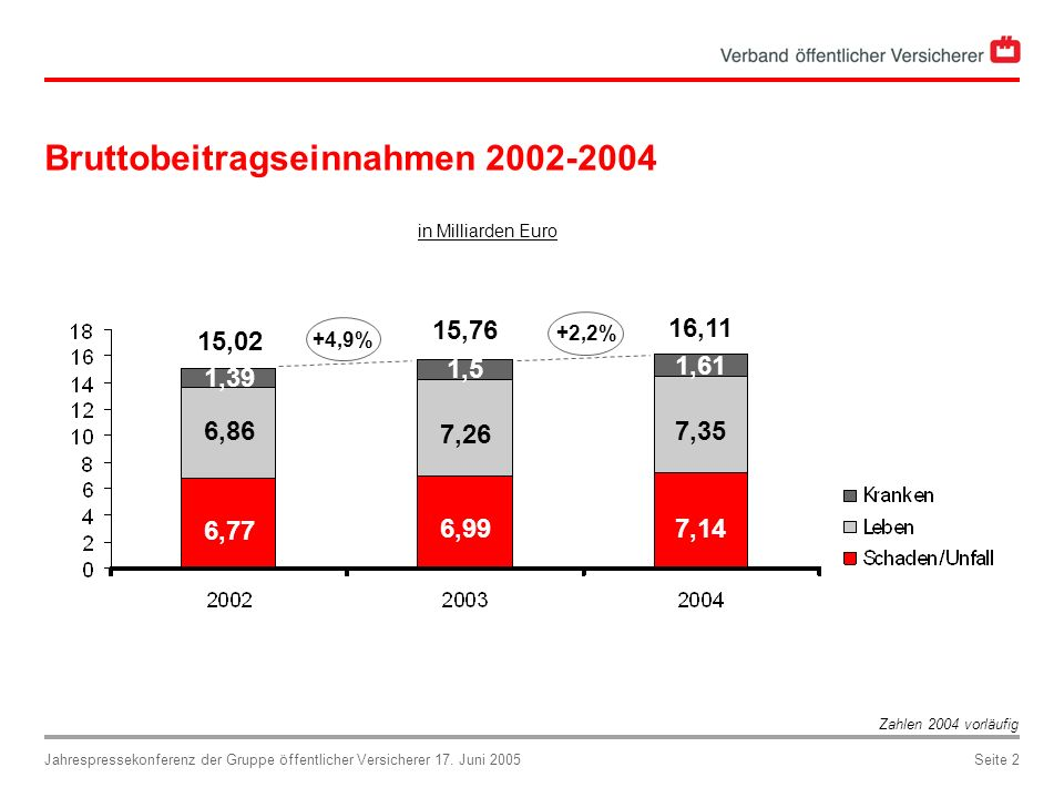 Jahrespressekonferenz der Gruppe öffentlicher Versicherer 17. Juni 2005Seite 2 Bruttobeitragseinnahmen 2002-2004 in Milliarden Euro 15,02 16,11 15,76