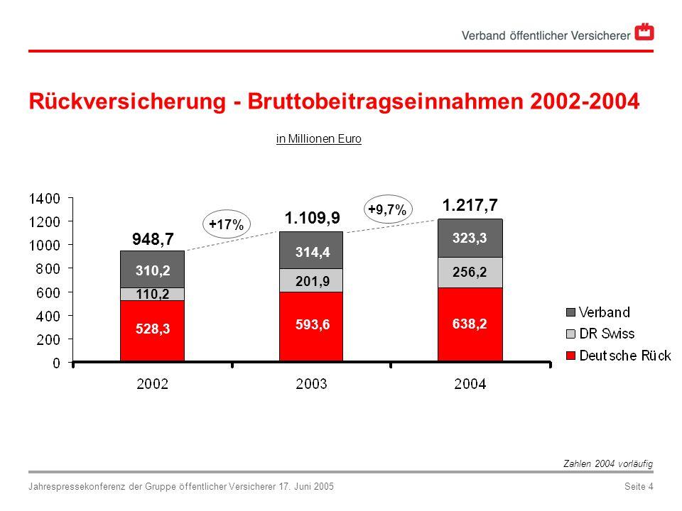 Jahrespressekonferenz der Gruppe öffentlicher Versicherer 17. Juni 2005Seite 4 Rückversicherung - Bruttobeitragseinnahmen 2002-2004 in Millionen Euro
