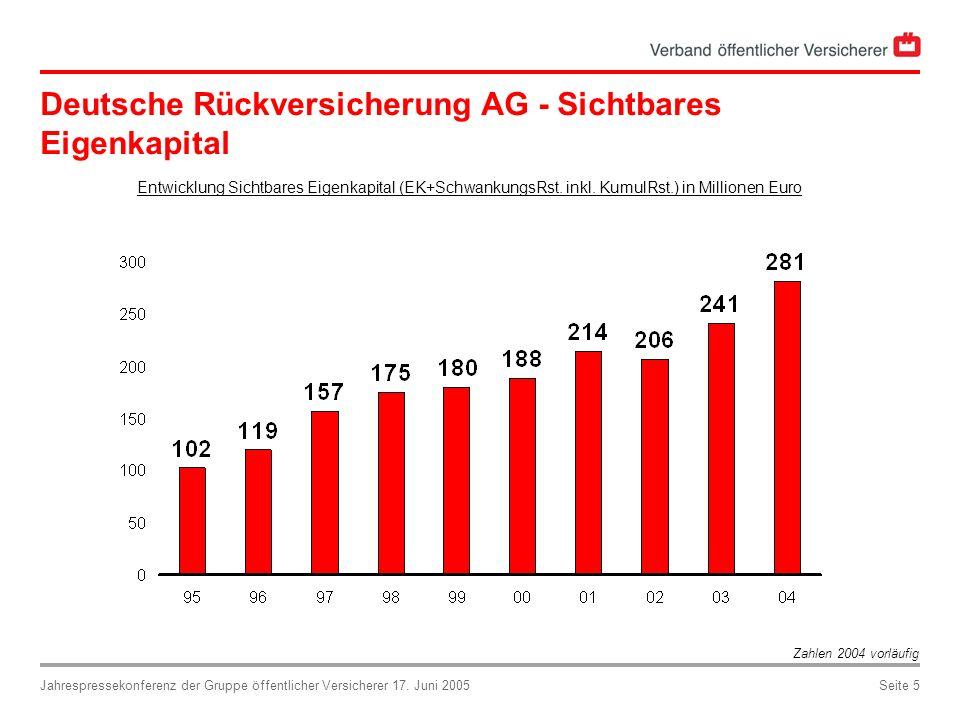 Jahrespressekonferenz der Gruppe öffentlicher Versicherer 17. Juni 2005Seite 5 Deutsche Rückversicherung AG - Sichtbares Eigenkapital Entwicklung Sich