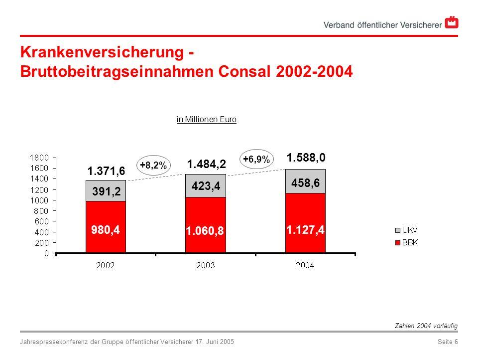 Jahrespressekonferenz der Gruppe öffentlicher Versicherer 17. Juni 2005Seite 6 Krankenversicherung - Bruttobeitragseinnahmen Consal 2002-2004 in Milli