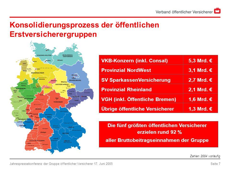 Jahrespressekonferenz der Gruppe öffentlicher Versicherer 17. Juni 2005Seite 7 Konsolidierungsprozess der öffentlichen Erstversicherergruppen 2,1 Mrd.