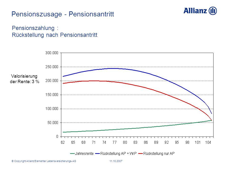 © Copyright Allianz Elementar Lebensversicherungs- AG 11.10.2007 Valorisierung der Rente: 3 % Pensionszahlung : Rückstellung nach Pensionsantritt Pens