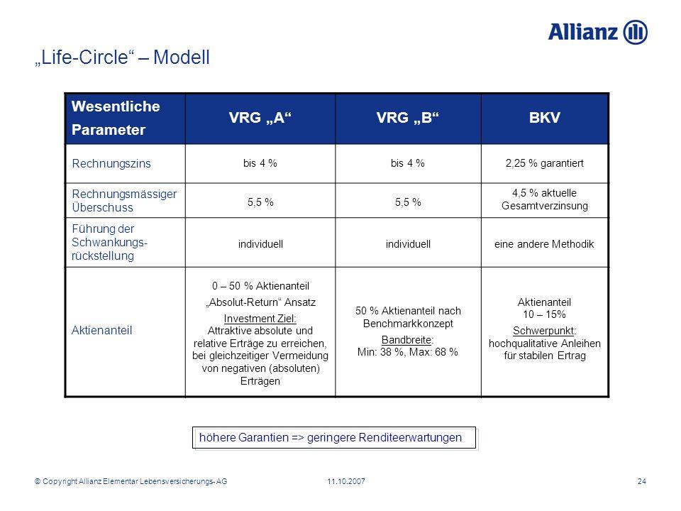 © Copyright Allianz Elementar Lebensversicherungs- AG 11.10.200724 Life-Circle – Modell höhere Garantien => geringere Renditeerwartungen Wesentliche P