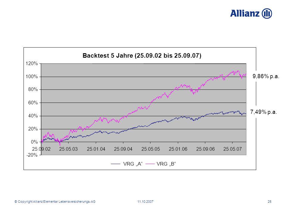 © Copyright Allianz Elementar Lebensversicherungs- AG 11.10.200725 Backtest 5 Jahre (25.09.02 bis 25.09.07) -20% 0% 20% 40% 60% 80% 100% 120% 25.09.02